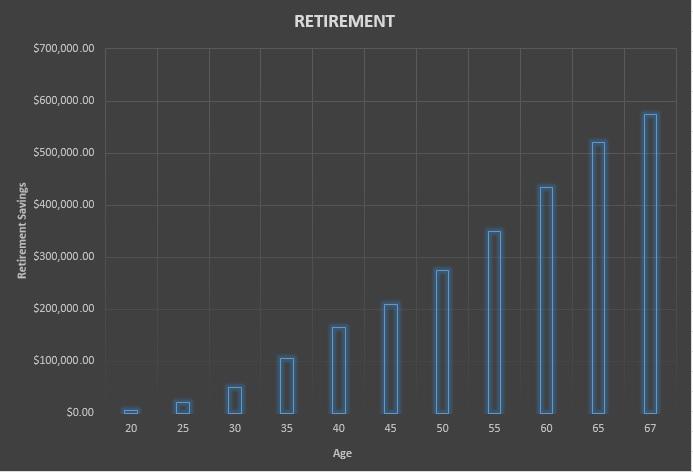 Retirement-Chart Millennials saving for uncertain future