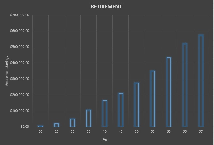 Retirement-Chart Millennials saving for uncertain future
